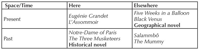 Jules vernes extraordinary voyages or the geographical novel of spacetime here elsewhere present eugnie grandet lassommoir five weeks in a balloon black venus geographical novel past notre dame of paris the three fandeluxe Gallery