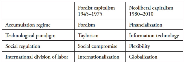 taylorism and fordism two different types