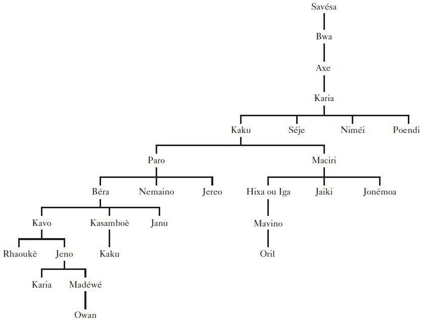 dissertation filiation succession