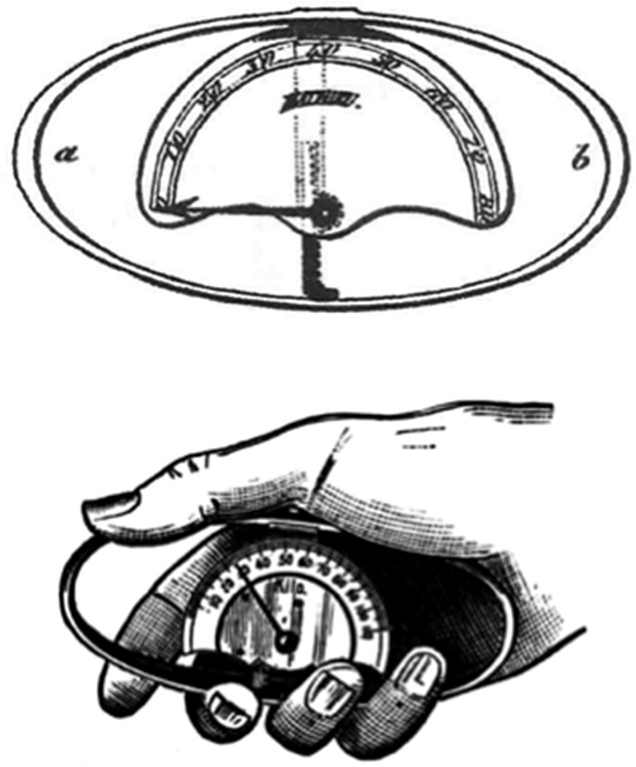 The Collin dynamometer: History of the development of an