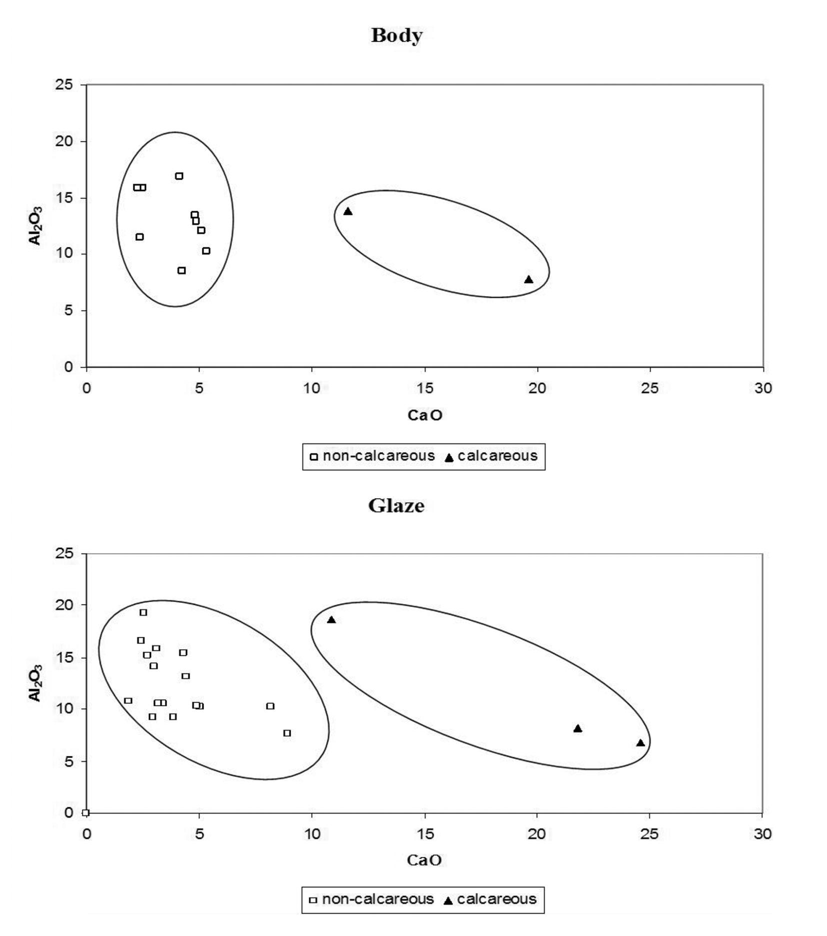 Determination of the chemical composition of medieval glazed pottery