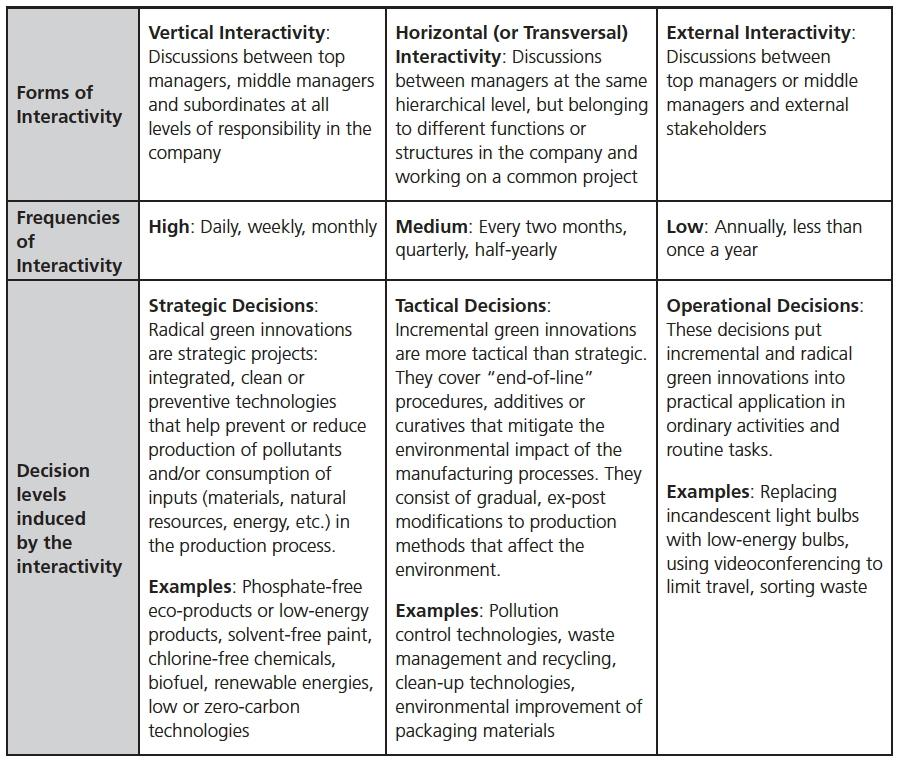 Configurations of the Interactive Use of Environmental Management