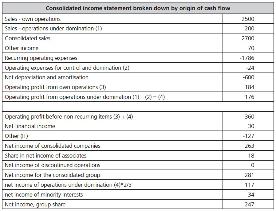 Loadimgpfileeccaecca193ecca1930117ecca1930117img011g consolidated income statement broken down by origin of cash flow sales own operations 2500 sales operations under domination 1 200 consolidated sales altavistaventures Image collections