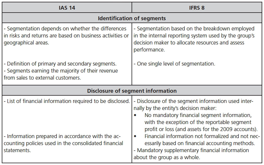 IFRS 8 versus IAS 14 – The management approach to segment