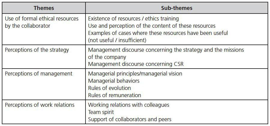 Ethical Norms And Managerial Culture Which Interactions The Case