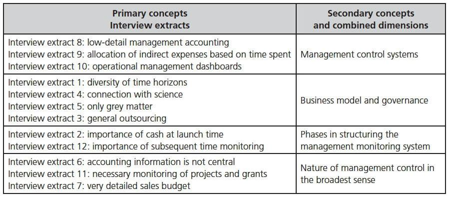 What Kind of Management Control for Startups? | Cairn