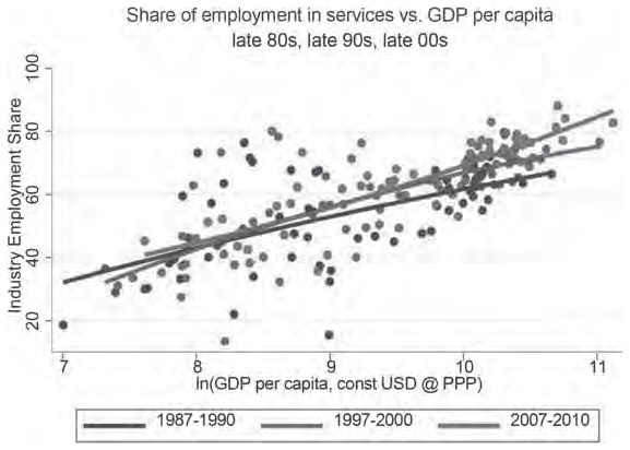 Can Services be a Growth Escalator in Low-Income Countries? | Cairn