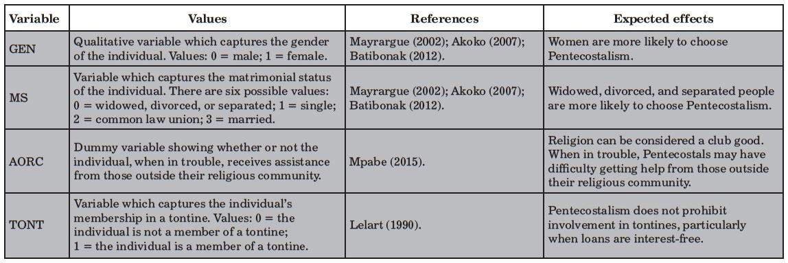 Women pentecostal beliefs Women in
