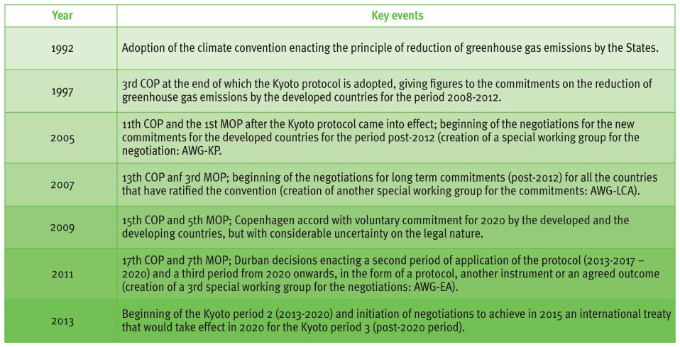 the uncertain future of the kyoto protocol cairn international climate convention enacting the principle of reduction of greenhouse gas emissions by the states 1997 3rd cop at the end of which the kyoto protocol