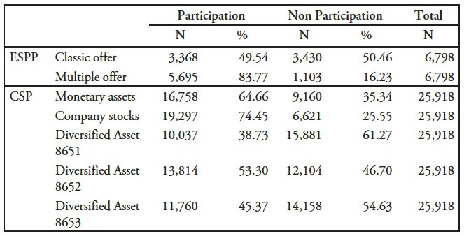 Financial decisions of the financially literate | Cairn