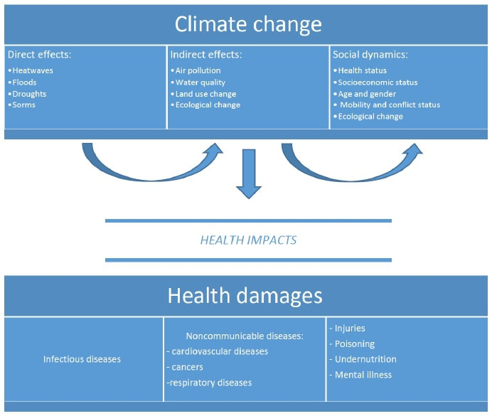 impact of climate change on gender Into the gender-specific health impacts of climate change on children and adolescents would help to illuminate the extent to which this is the case, and would in turn enable a more targeted response.