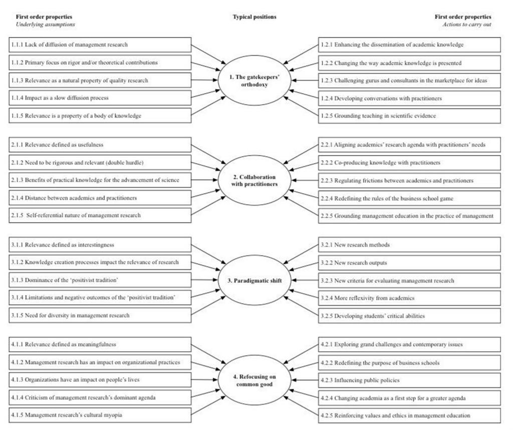 Is Management Research Relevant A Systematic Analysis Of