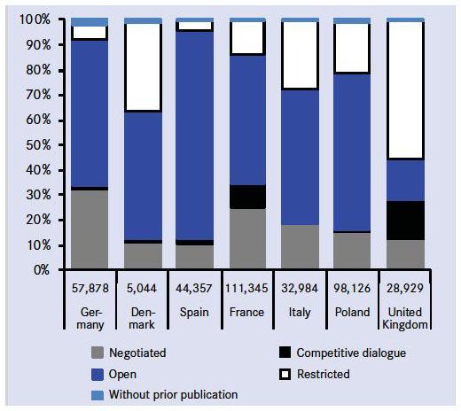 Strengthening the Efficiency of Public Procurement   Cairn