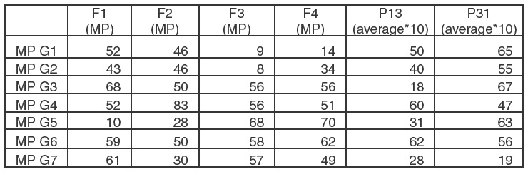 f1 mp f2 mp f3 mp f4 mp p13 average 10 p31 average 10 mp g1 52 46 9 14 50 65 mp g2 43 46 8 34 40 55 mp g3 68 50 56 56 18 67 mp g4 52 83 56 51 60