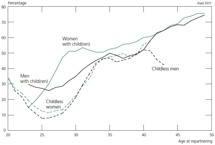 Second-Union Fertility in France: Partners' Age and Other