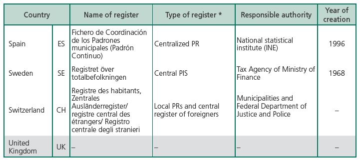 Central Population Registers as a Source of Demographic