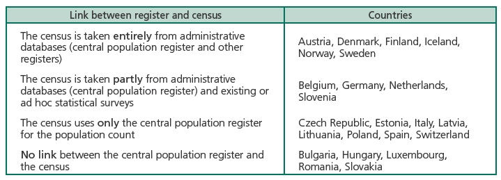 Any 4 differences between census and sample survey brainly. In.
