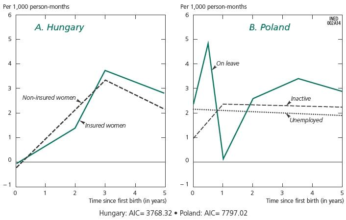 Effects of Parental Leave Policies on Second Birth Risks and