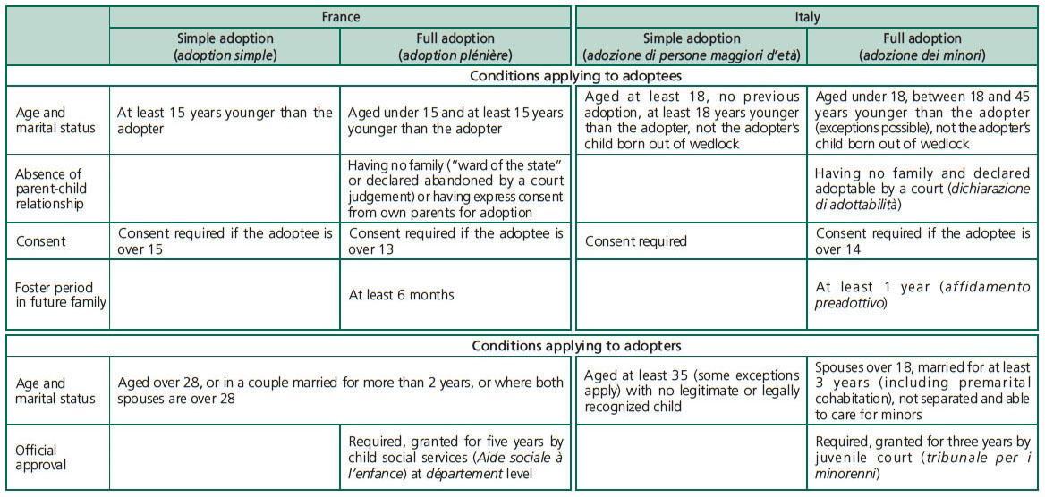 Adoption essay thesis