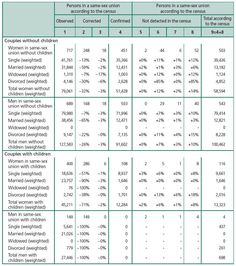 Persons in a same-sex union according to the census Persons in a same-sex  union according to the census Observed Corrected Confirmed Not detected in  the ...
