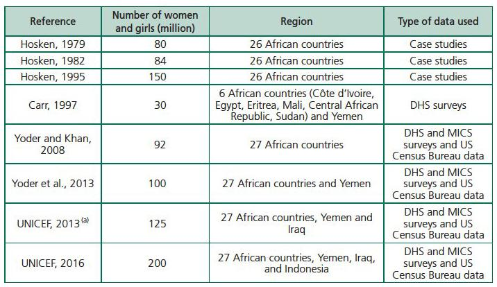 Female Genital Mutilation  Overview and Current Knowledge