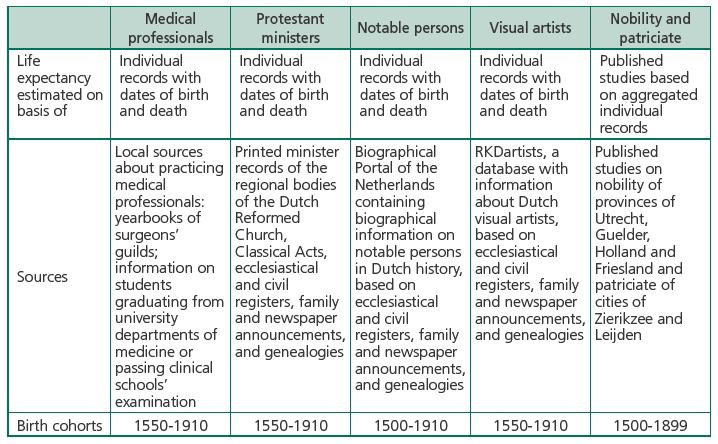 Luck Of Draw Life Expectancy Not As >> The Life Expectancy Of Medical Professionals In The Netherlands