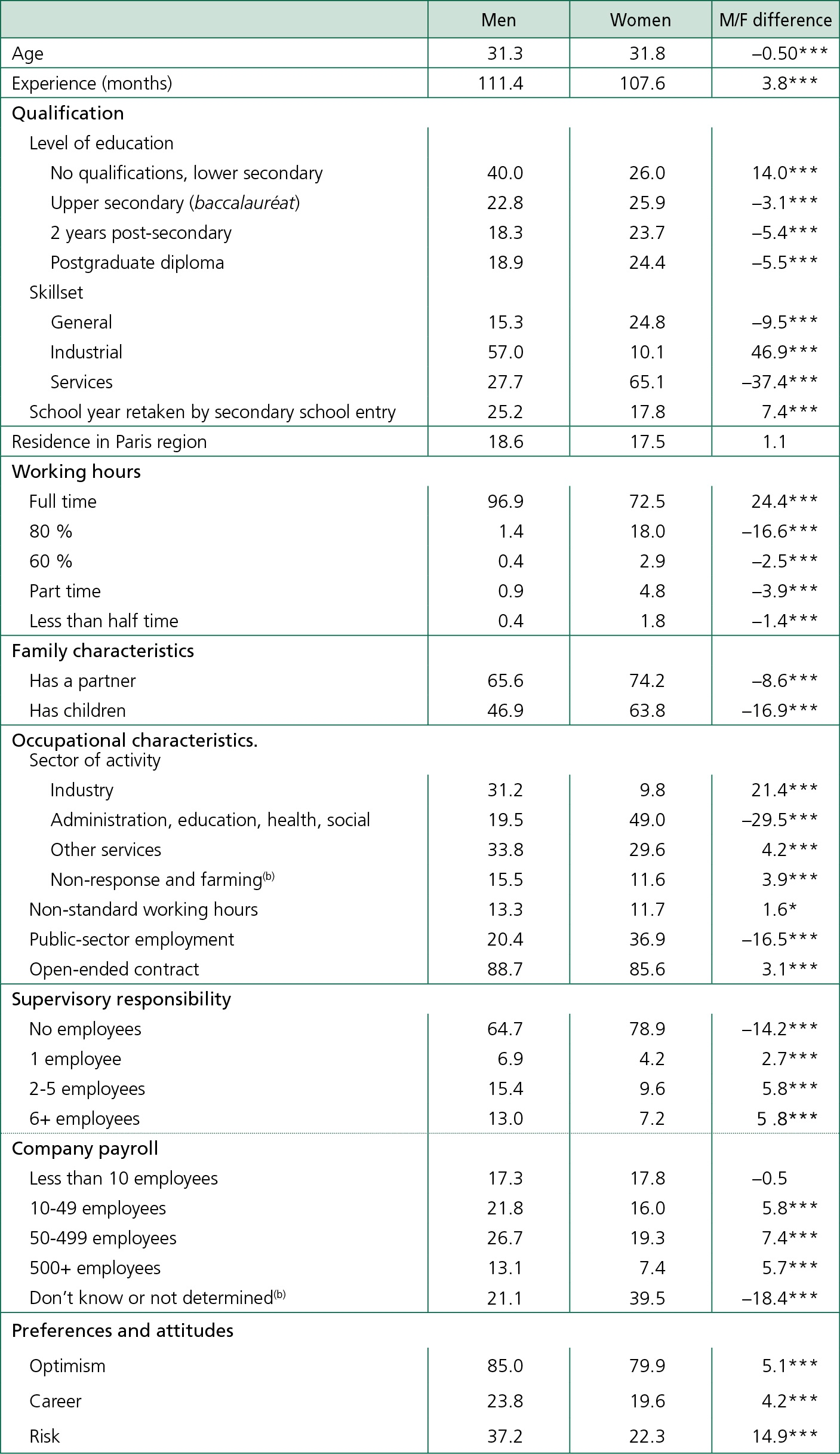 Career Choices And The Gender Pay Gap The Role Of Work Preferences