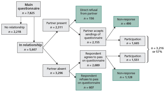 Studying individual and conjugal trajectories in France