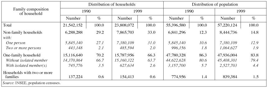 Recent Demographic Developments in France | Cairn International