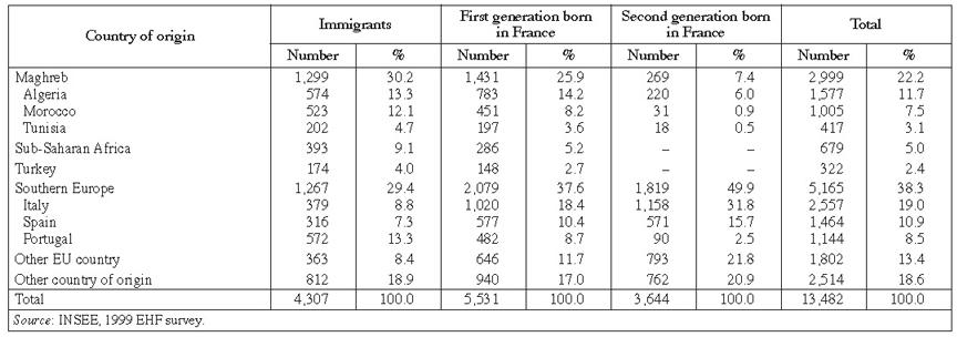 An Estimation of the Foreign-Origin Populations of France in 1999 ...