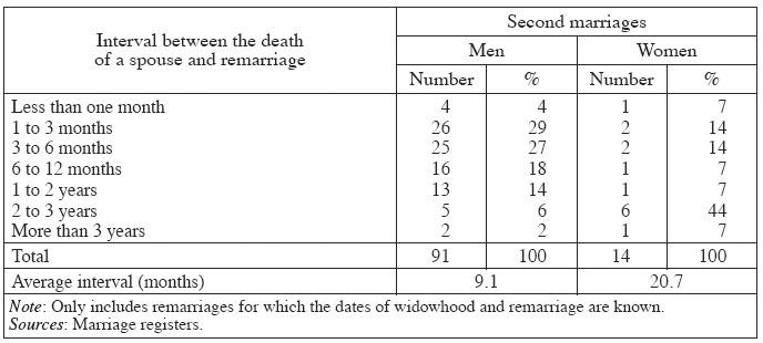 Of after second spouse death marriage When you