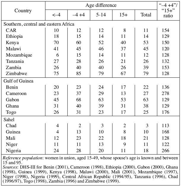 Age difference between spouses and contraceptive practice in sub