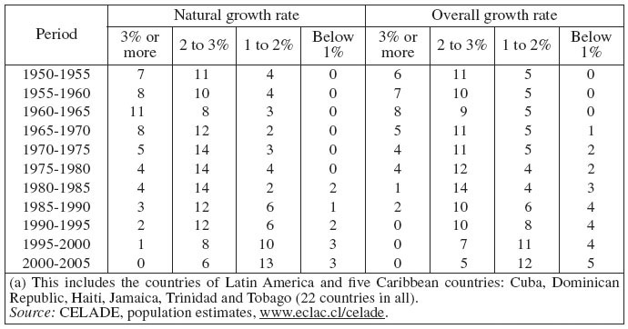 demographic transition in the caribbean Demographic transition a typology of latin america and caribbean countries bacallao demographic transitions and economic miracles in emerging asia.