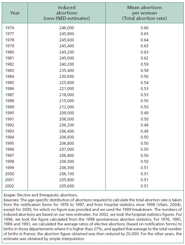Estimating the Number of Abortions in France, 1976-2002 ...