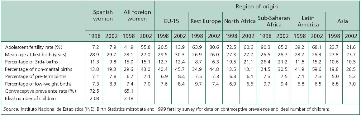 Foreign Women By Region Of 93