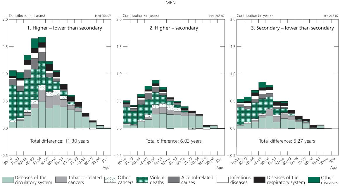 Sociocultural mortality differentials in Lithuania: results