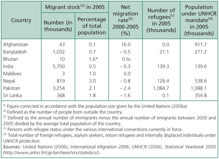 The demography of South Asia from the 1950s to the 2000s | Cairn
