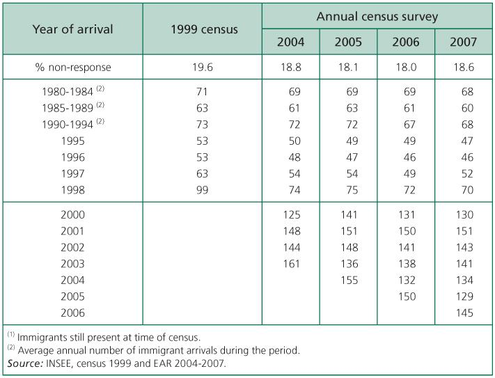 Strengths And Uncertainties Of The French Annual Census Surveys