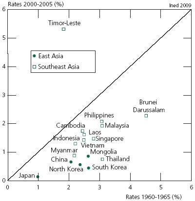 The Demography of East and Southeast Asia from the 1950s to