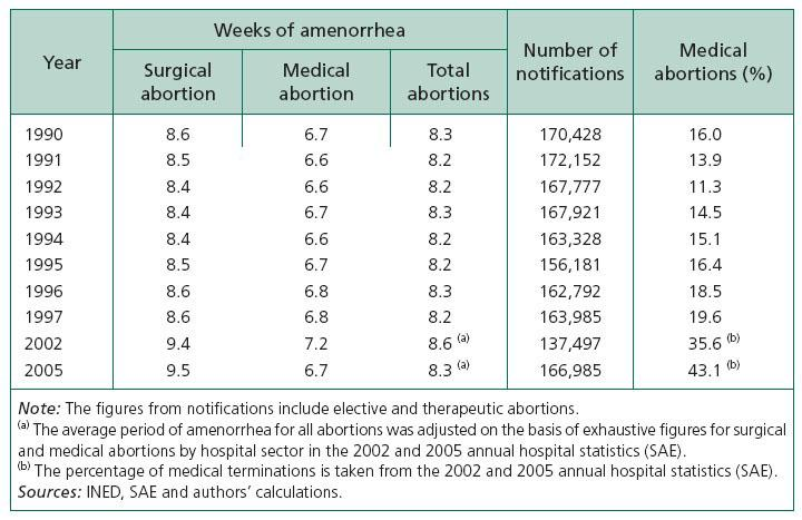 Abortion Trends in France, 1990-2005 | Cairn International