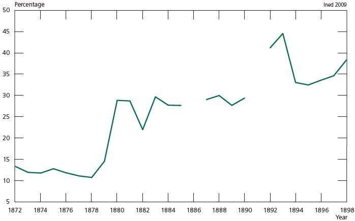 percentage of dissertations published