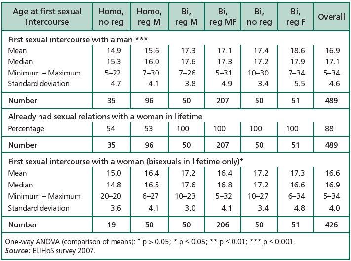 a comparison between the 1971 and 1992 studies on the frequency of sexual intercourse Grandpa are having more of it 1992-1993, and 2000-2001 between the first survey and the last, the frequency of sexual intercourse was found to.