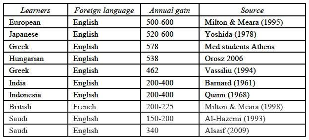 French lexis and formal exams in the British foreign language