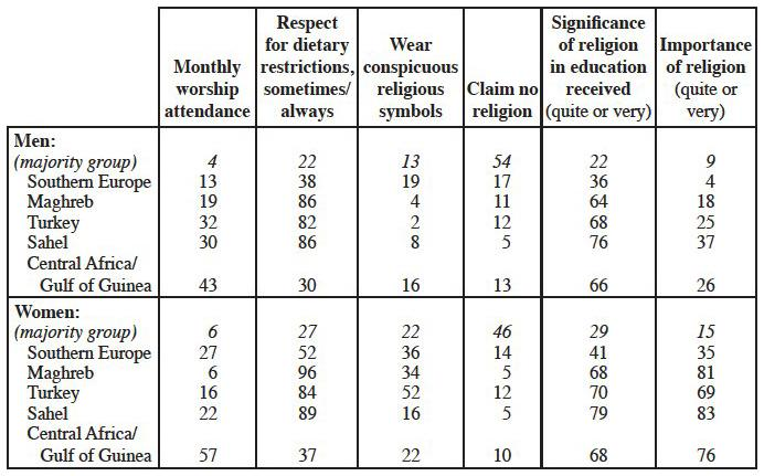 The Religious Revival Among Immigrants And Their Descendants In