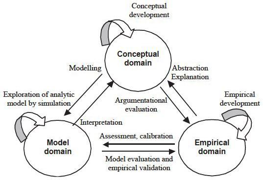 generative social science studies in agent based computational modeling epstein joshua m