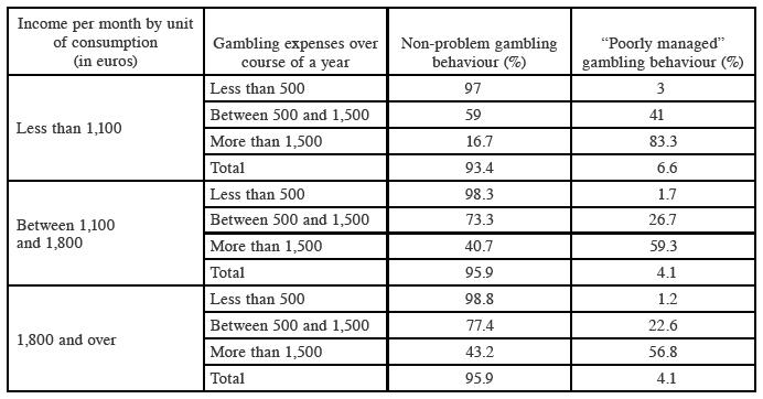 essay effects of gambling But gambling is a serious addiction, and the effects can be every bit as  devastating (both to the gambler and their family) as drugs or alcohol what's  more.