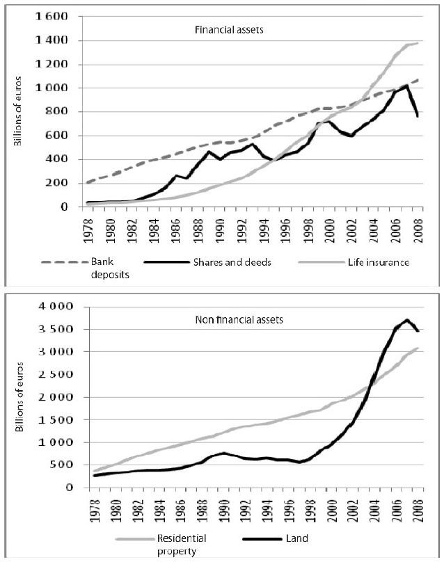 The persistence of the asset effect during French