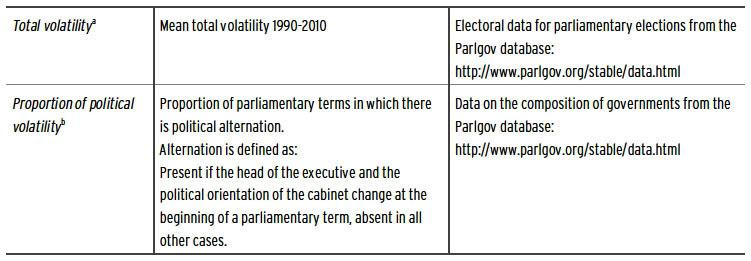 The Political Determinants Of The Frequency Of Democratic Reform