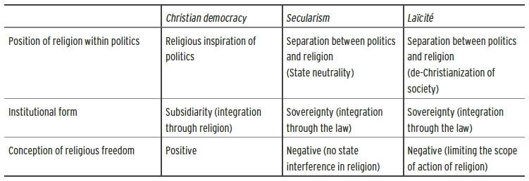towards a model of christian democracy politics and religion in the