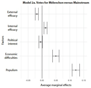 Populism and electoral choice: An analysis of the effects of
